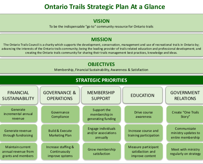 ontario trails strategic plan 2018-2023